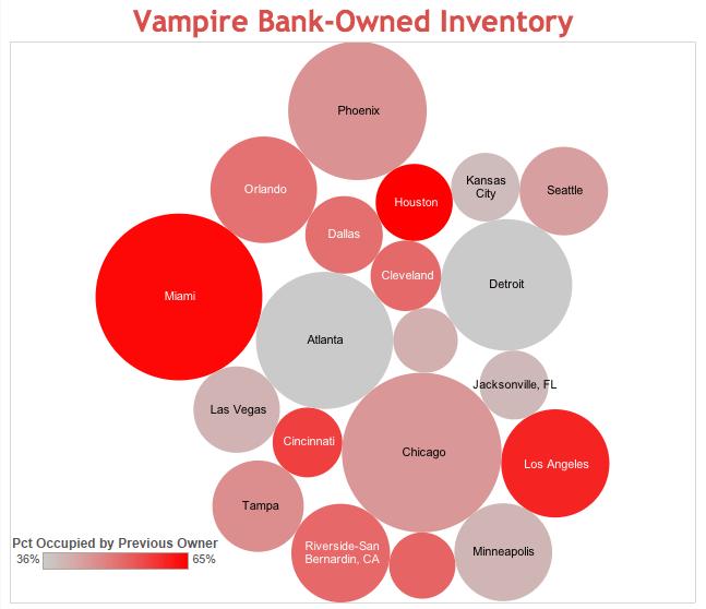 Vampire Homes in Orlando
