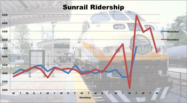 SunRail Nov vs Dec