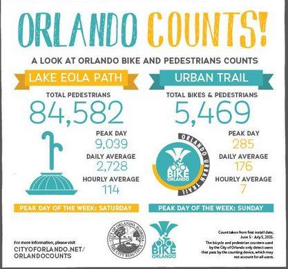 Infographic courtesy of City of Orlando